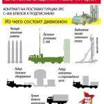 Турция получит русские С-400